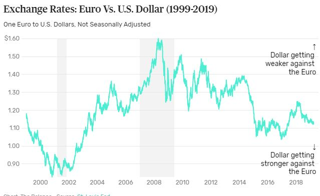 Euro To Dollar Conversion And Its